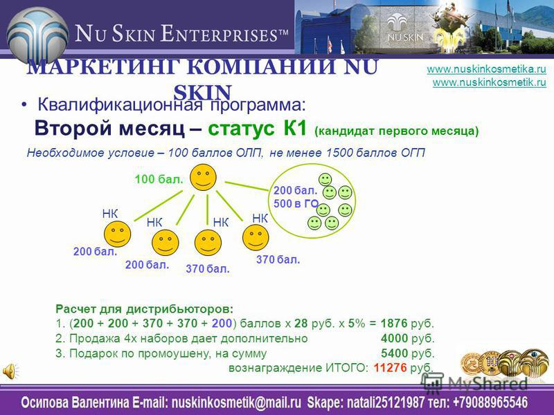 Квалификационная программа: Второй месяц – статус К1 (кандидат первого месяца) 100 бал. Расчет для дистрибьюторов: 1. (200 + 200 + 370 + 370 + 200) баллов х 28 руб. х 5% = 1876 руб. 2. Продажа 4 х наборов дает дополнительно 4000 руб. 3. Подарок по пр