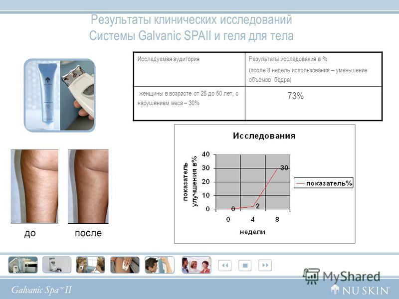 Исследуемая аудитория Результаты исследования в % (после 8 недель использования – уменьшение объёмов бедра) женщины в возрасте от 25 до 50 лет, с нарушением веса – 30% 73% Результаты клинических исследований Системы Galvanic SPAII и геля для тела до