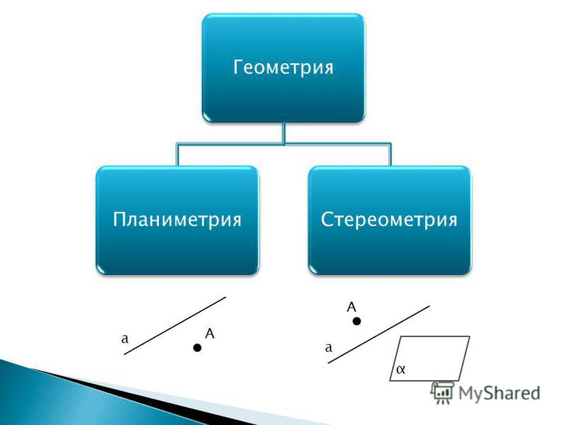 Геометрия ПланиметрияСтереометрия а А а А α