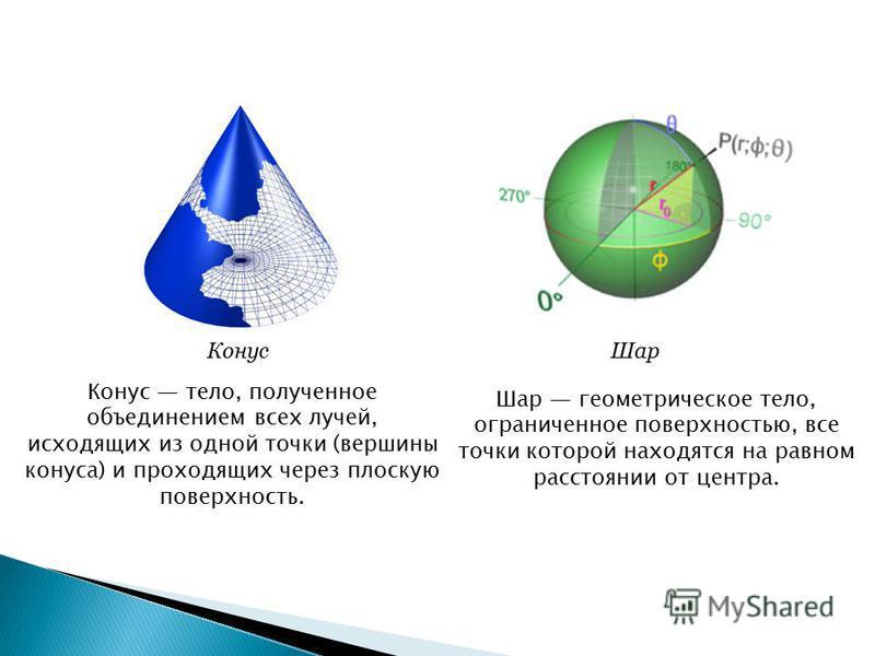 Конус тело, полученное объединением всех лучей, исходящих из одной точки (вершины конуса) и проходящих через плоскую поверхность. Конус Шар геометрическое тело, ограниченное поверхностью, все точки которой находятся на равном расстоянии от центра. Ша