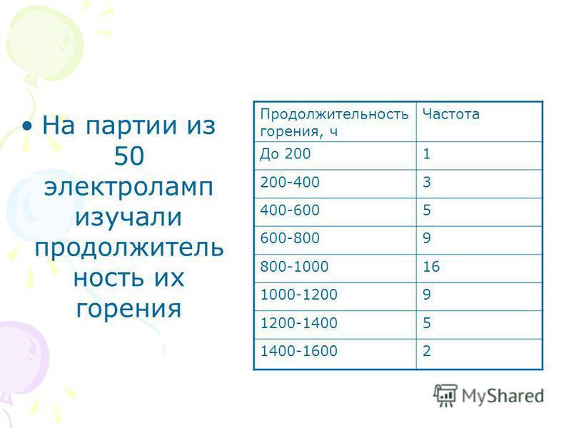 На партии из 50 электроламп изучали продолжительность их горения Продолжительность горения, ч Частота До 2001 200-4003 400-6005 600-8009 800-100016 1000-12009 1200-14005 1400-16002