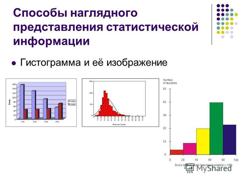 Способы наглядного представления статистической информации Гистограмма и её изображение