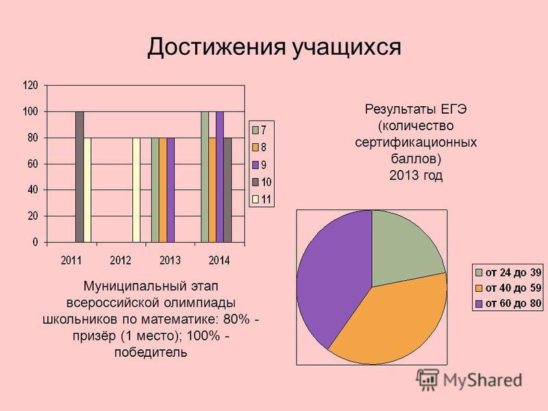 Достижения учащихся Муниципальный этап всероссийской олимпиады школьников по математике: 80% - призёр (1 место); 100% - победитель Результаты ЕГЭ (количество сертификационных баллов) 2013 год