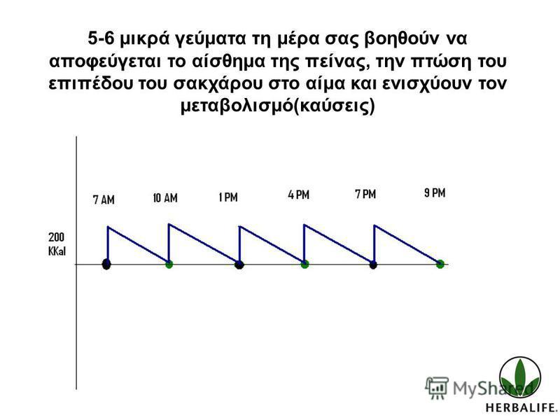 5-6 μικρά γεύματα τη μέρα σας βοηθούν να αποφεύγεται το αίσθημα της πείνας, την πτώση του επιπέδου του σακχάρου στο αίμα και ενισχύουν τον μεταβολισμό(καύσεις)