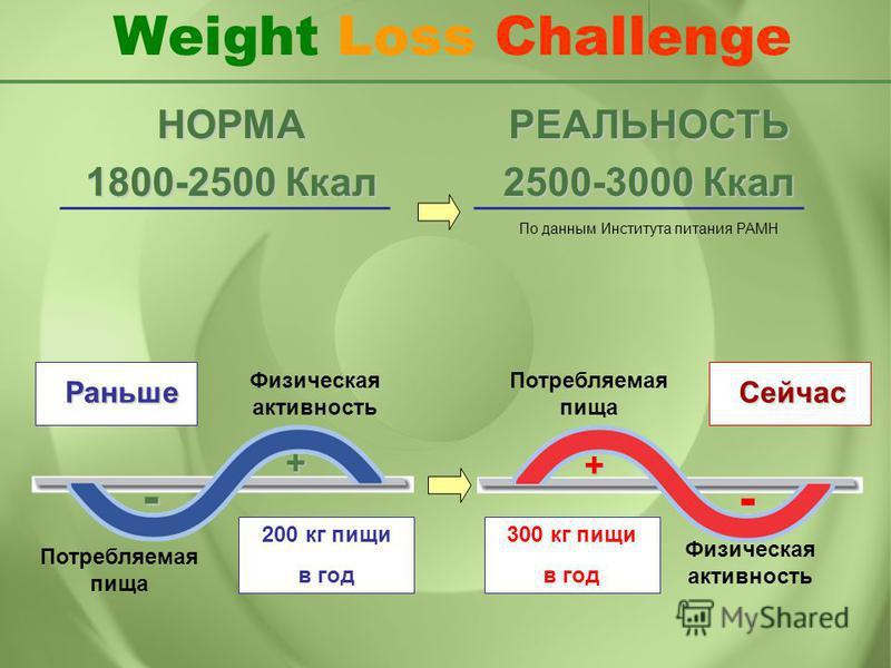Раньше Физическая активность Потребляемая пища + - 200 кг пищи в год Физическая активность Потребляемая пища+ - 300 кг пищи в год Сейчас РЕАЛЬНОСТЬ 2500-3000 Ккал НОРМА 1800-2500 Ккал По данным Института питания РАМН Weight Loss Challenge