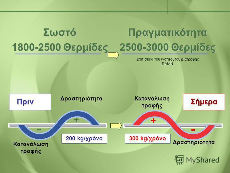 Πριν Δραστηριότητα Κατανάλωση τροφής + - 200 kg/χρόνο Δραστηριότητα Κατανάλωση τροφής+ - 300 kg/χρόνο Σήμερα Πραγματικότητα 2500-3000 Θερμίδες Σωστό 1800-2500 Θερμίδες Στατιστικά του ινστιτούτου Διατροφής RAMN