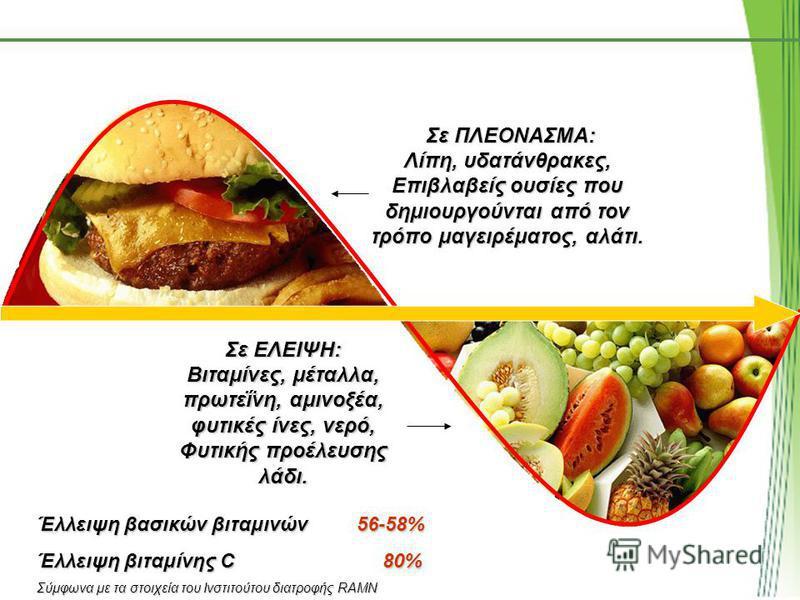 Σε ΠΛΕΟΝΑΣΜΑ: Σε ΠΛΕΟΝΑΣΜΑ: Λίπη, υδατάνθρακες, Επιβλαβείς ουσίες που δημιουργούνται από τον τρόπο μαγειρέματος, αλάτι. Σε ΕΛΕΙΨΗ: Βιταμίνες, μέταλλα, πρωτεΐνη, αμινοξέα, φυτικές ίνες, νερό, Φυτικής προέλευσης λάδι. Έλλειψη βασικών βιταμινών56-58% Έλ