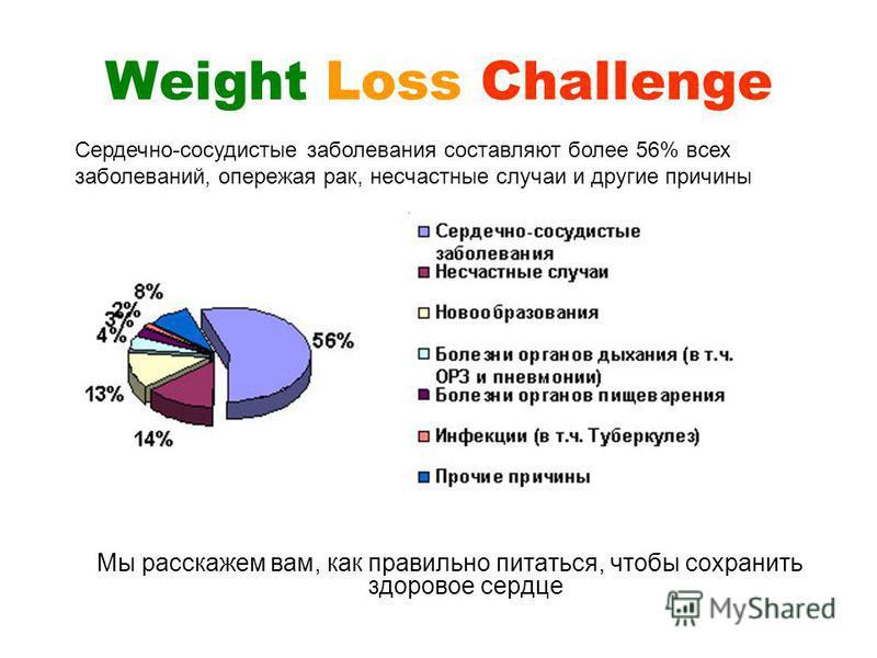 Weight Loss Challenge Сердечно-сосудистые заболевания составляют более 56% всех заболеваний, опережая рак, несчастные случаи и другие причины Мы расскажем вам, как правильно питаться, чтобы сохранить здоровое сердце