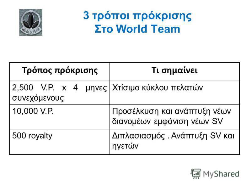3 τρόποι πρόκρισης Στο World Team Τι σημαίνειΤρόπος πρόκρισης Χτίσιμο κύκλου πελατών2,500 V.P. x 4 μηνες συνεχόμενους Προσέλκυση και ανάπτυξη νέων διανομέων εμφάνιση νέων SV 10,000 V.P. Διπλασιασμός. Ανάπτυξη SV και ηγετών 500 royalty