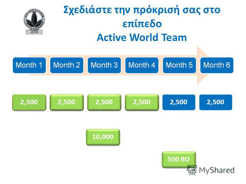2,500 10,000 2,500 500 RO Σχεδιάστε την πρόκρισή σας στο επίπεδο Active World Team