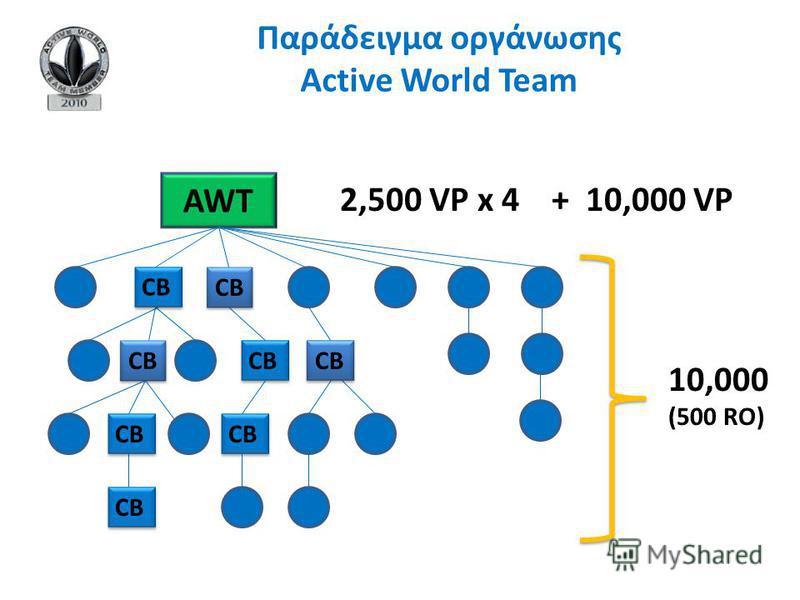 AWT 2,500 VP x 4 + 10,000 VP 10,000 (500 RO) СВ Παράδειγμα οργάνωσης Active World Team СВ