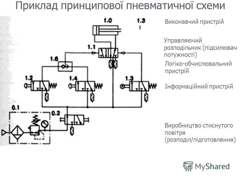 Приклад принципової пневматичної схеми Виконавчий пристрій Управляючий розподільник (підсилювач потужності) Логіко-обчислювальний пристрій Інформаційний пристрій Виробництво стиснутого повітря (розподіл/підготовлення)