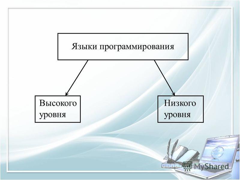 Языки программирования Высокого уровня Низкого уровня