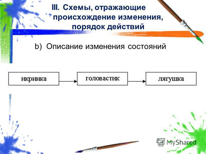 b)Описание изменения состояний III. Схемы, отражающие происхождение изменения, порядок действий