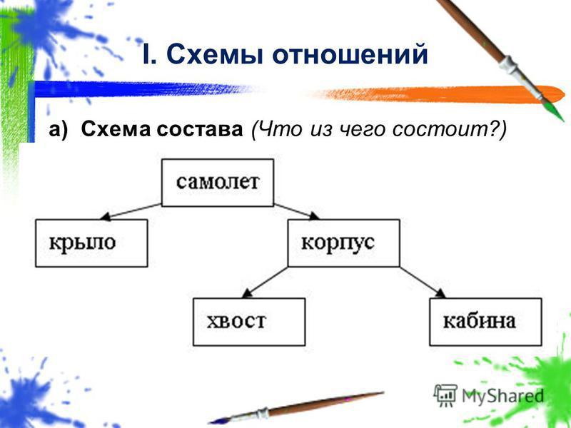 I. Схемы отношений a)Схема состава (Что из чего состоит?)