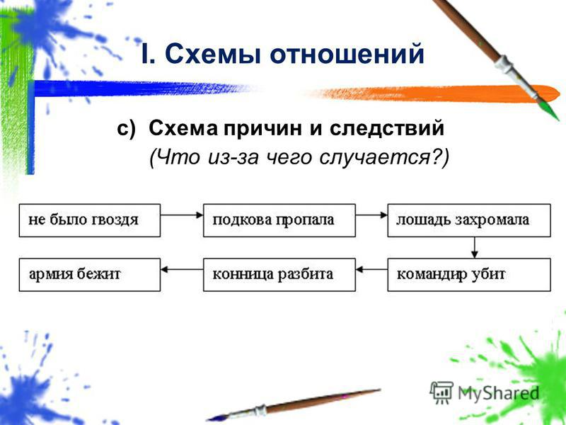 c)Схема причин и следствий (Что из-за чего случается?) I. Схемы отношений