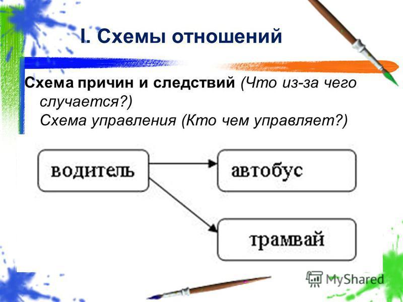 Схема причин и следствий (Что из-за чего случается?) Схема управления (Кто чем управляет?) I. Схемы отношений