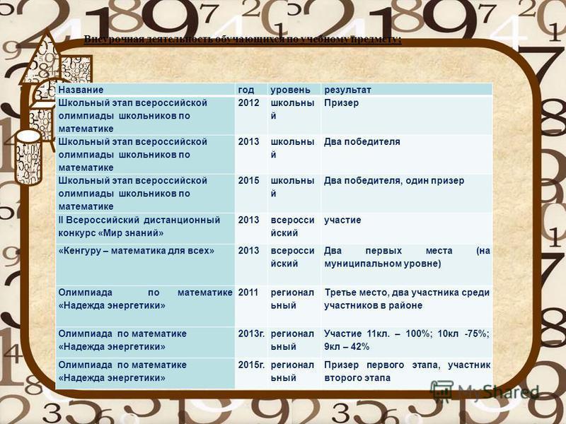 Названиегодуровеньрезультат Школьный этап всероссийской олимпиады школьников по математике 2012 школьныййй й Призер Школьный этап всероссийской олимпиады школьников по математике 2013 школьныййй й Два победителя Школьный этап всероссийской олимпиады
