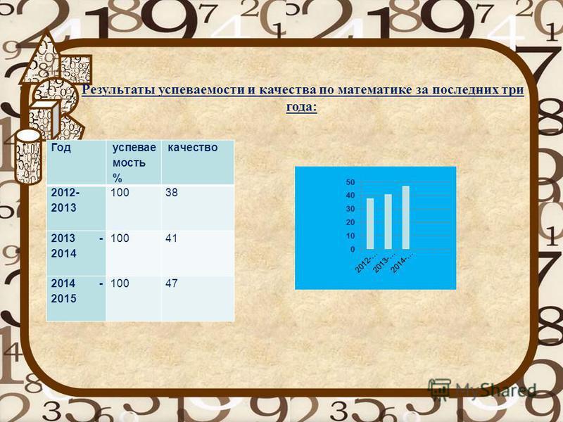 Год успеваемость % качество 2012- 2013 10038 2013 - 2014 10041 2014 - 2015 10047 Результаты успеваемости и качества по математике за последних три года: