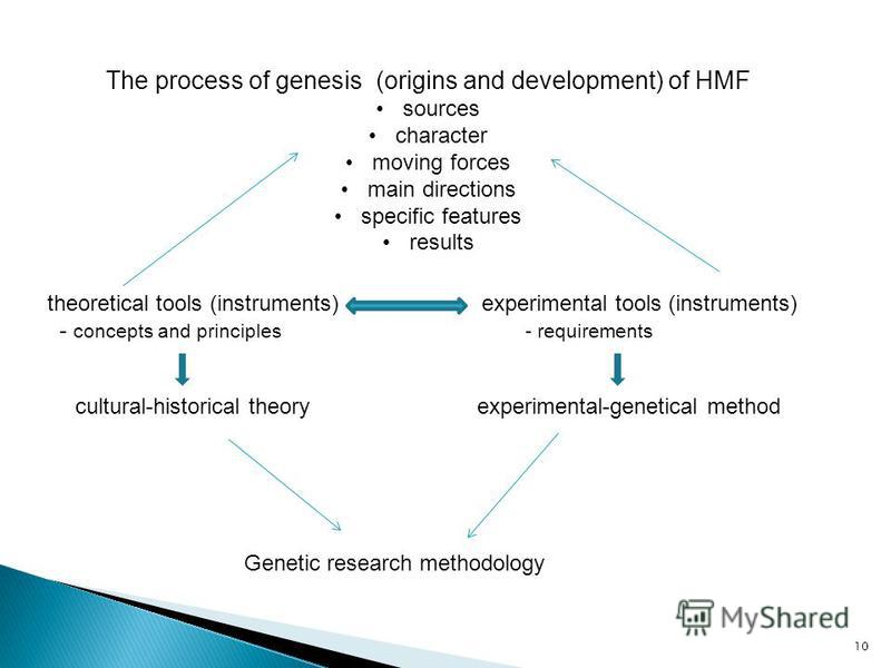 10 The process of genesis (origins and development) of HMF sources character moving forces main directions specific features results theoretical tools (instruments) experimental tools (instruments) - concepts and principles - requirements cultural-hi