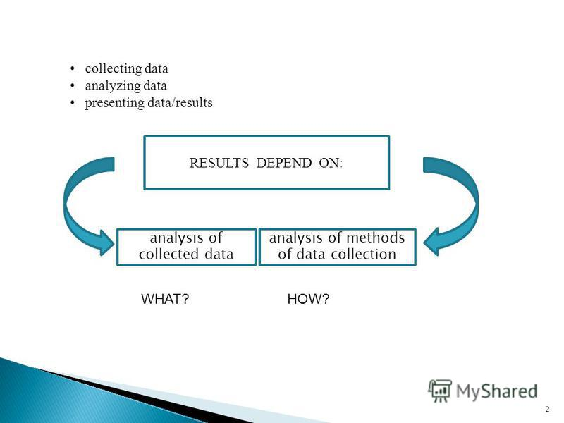 collecting data analyzing data presenting data/results 2 RESULTS DEPEND ON: analysis of collected data analysis of methods of data collection WHAT? HOW?
