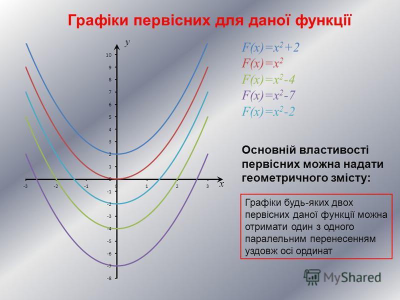 x y F(x)=x 2 +2 F(x)=x 2 F(x)=x 2 -4 F(x)=x 2 -7 F(x)=x 2 -2 Графіки первісних для даної функції Основній властивості первісних можна надати геометричного змісту: Графіки будь-яких двох первісних даної функції можна отримати один з одного паралельним