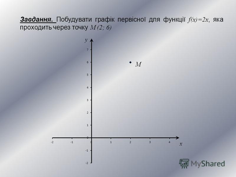 Завдання. Побудувати графік первісної для функції f(x)=2x, яка проходить через точку M (2; 6) x y