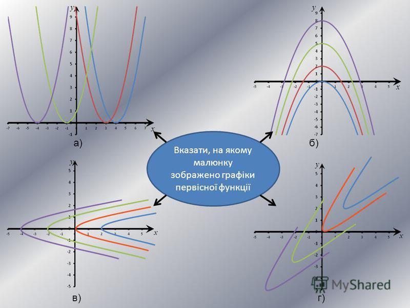 x y x y Вказати, на якому малюнку зображено графіки первісної функції а)б) в)г) y