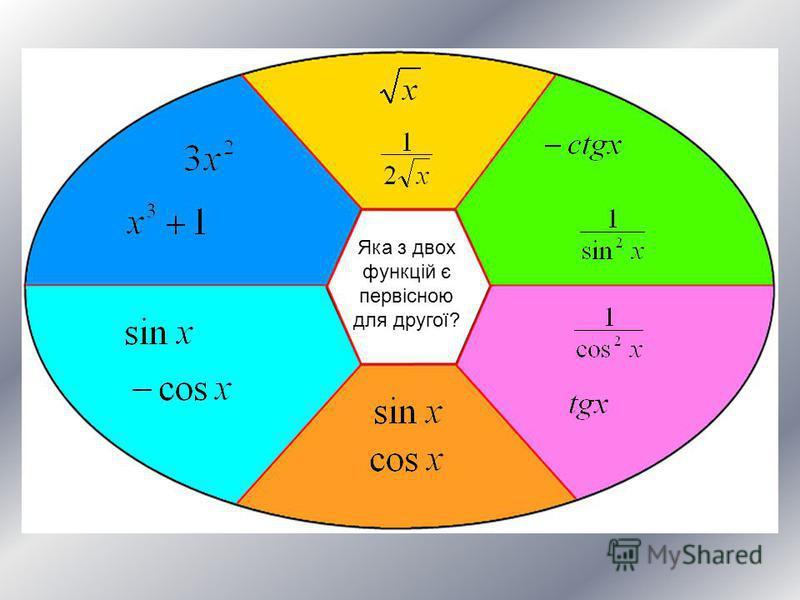 Яка з двох функцій є первісною для другої?