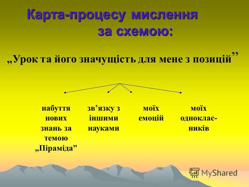 Карта-процесу мислення за схемою: Урок та його значущість для мене з позицій набуття нових знань за темою Піраміда звязку з іншими науками моїх емоцій моїх одноклас- ників