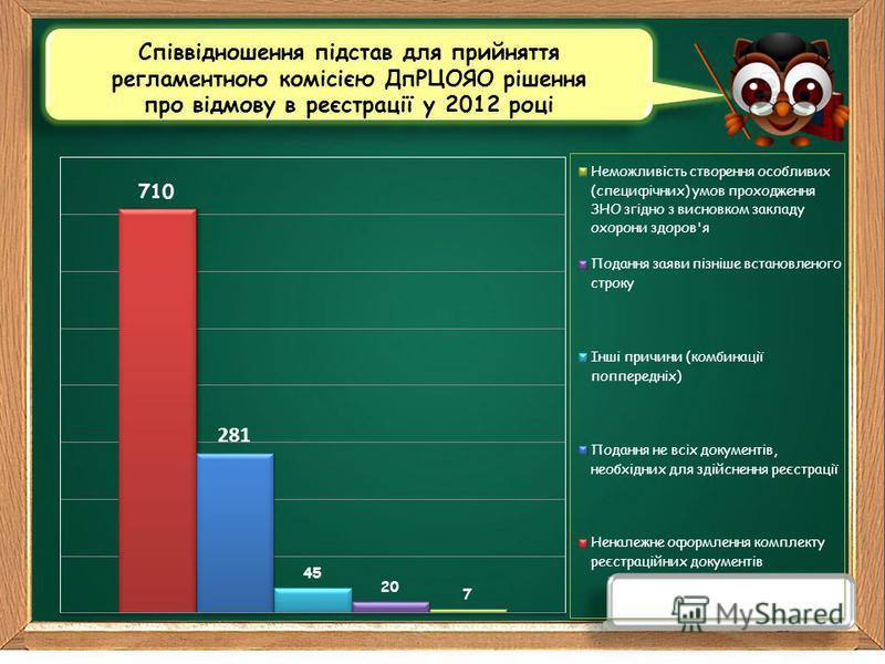 Співвідношення підстав для прийняття регламентною комісією ДпРЦОЯО рішення про відмову в реєстрації у 2012 році