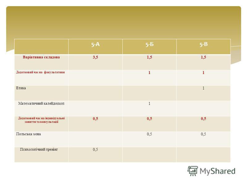 5-А5-Б5-В Варіативна складова 3,51,5 Додатковий час на факультативи 11 Етика 1 Математичний калейдоскоп 1 Додатковий час на індивідуальні заняття та консультації 0,5 Польська мова 0,5 Психологічний тренінг 0,5