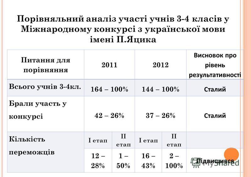 Порівняльний аналіз участі учнів 3-4 класів у Міжнародному конкурсі з української мови імені П.Яцика Питання для порівняння 20112012 Висновок про рівень результативності Всього учнів 3-4кл. 164 – 100%144 – 100% Сталий Брали участь у конкурсі 42 – 26%
