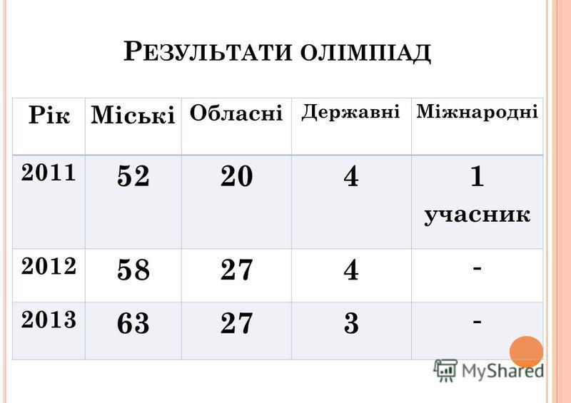 Р ЕЗУЛЬТАТИ ОЛІМПІАД РікМіські Обласні ДержавніМіжнародні 2011 52204 1 учасник 2012 58274 - 2013 63273 -