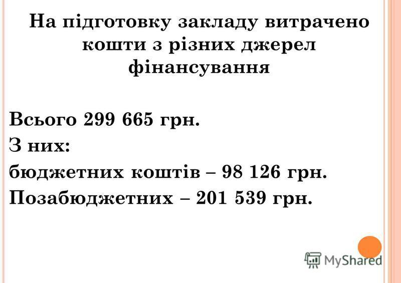 На підготовку закладу витрачено кошти з різних джерел фінансування Всього 299 665 грн. З них: бюджетних коштів – 98 126 грн. Позабюджетних – 201 539 грн.