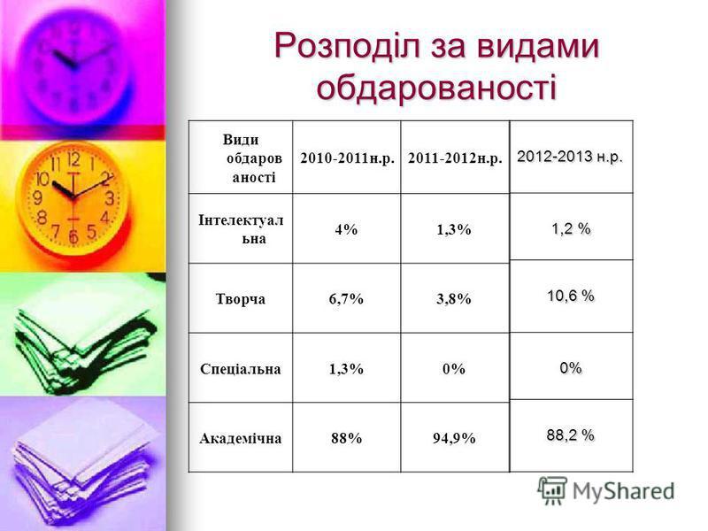 Розподіл за видами обдарованості Види обдаров аності 2010-2011н.р.2011-2012н.р. Інтелектуал ьна 4%1,3% Творча6,7%3,8% Спеціальна1,3%0% Академічна88%94,9% 2012-2013 н.р. 1,2 % 10,6 % 0% 88,2 %