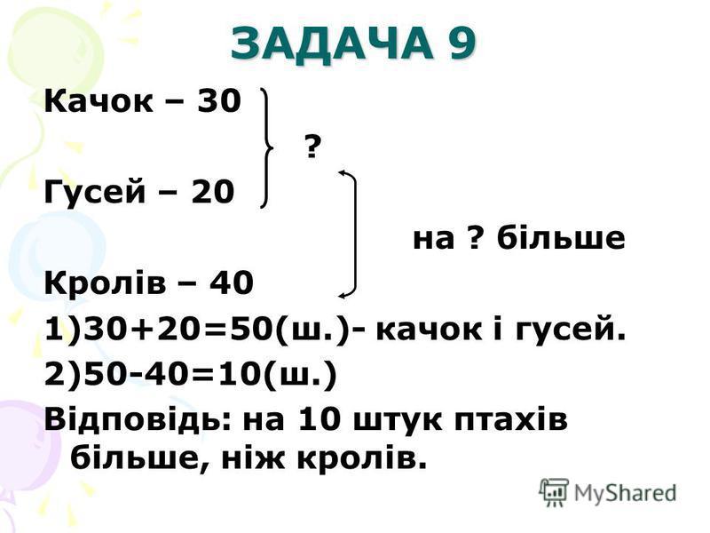 ЗАДАЧА 9 Качок – 30 ? Гусей – 20 на ? більше Кролів – 40 1)30+20=50(ш.)- качок і гусей. 2)50-40=10(ш.) Відповідь: на 10 штук птахів більше, ніж кролів.