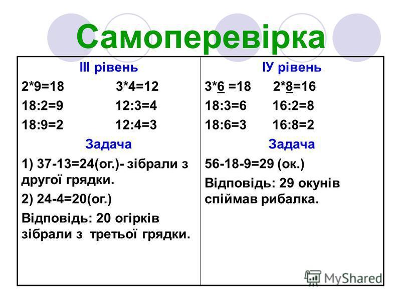 Самоперевірка ІІІ рівень 2*9=18 3*4=12 18:2=9 12:3=4 18:9=2 12:4=3 Задача 1) 37-13=24(ог.)- зібрали з другої грядки. 2) 24-4=20(ог.) Відповідь: 20 огірків зібрали з третьої грядки. ІУ рівень 3*6 =18 2*8=16 18:3=6 16:2=8 18:6=3 16:8=2 Задача 56-18-9=2