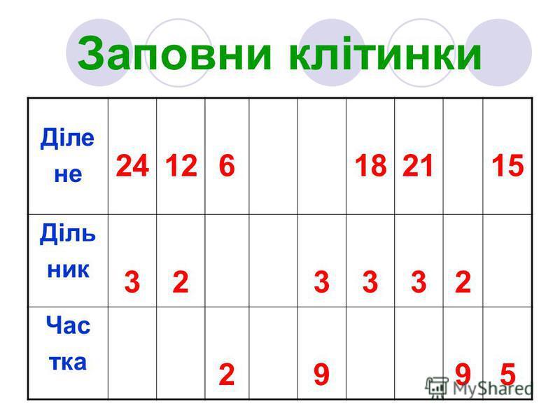 Заповни клітинки Діле не 24126182115 Діль ник 323332 Час тка 2995