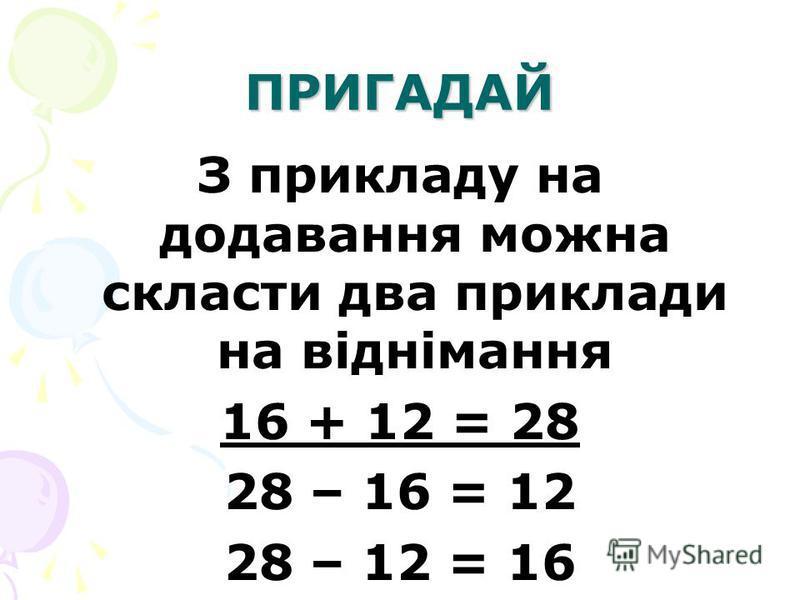 ПРИГАДАЙ З прикладу на додавання можна скласти два приклади на віднімання 16 + 12 = 28 28 – 16 = 12 28 – 12 = 16
