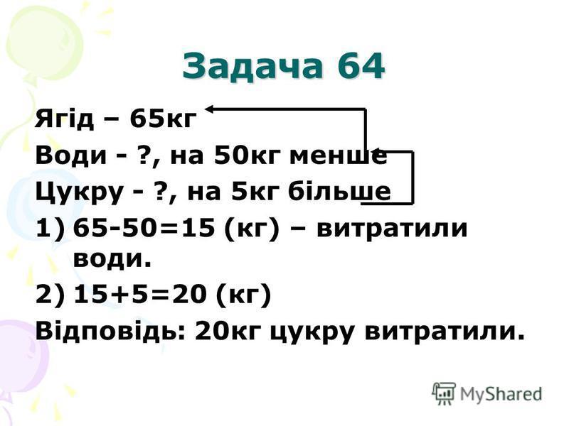 Задача 64 Ягід – 65кг Води - ?, на 50кг менше Цукру - ?, на 5кг більше 1)65-50=15 (кг) – витратили води. 2)15+5=20 (кг) Відповідь: 20кг цукру витратили.