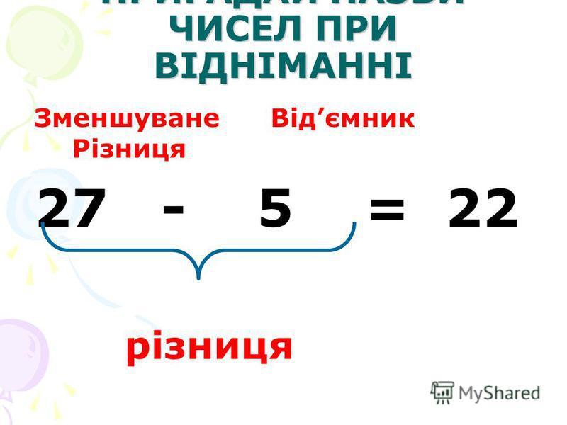 ПРИГАДАЙ НАЗВИ ЧИСЕЛ ПРИ ВІДНІМАННІ Зменшуване Відємник Різниця 27 - 5 = 22 різниця