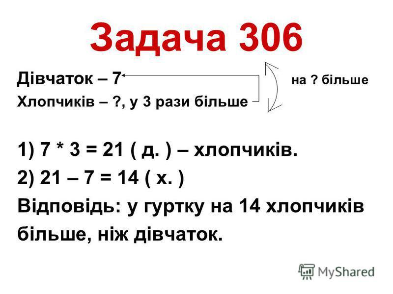 Задача 306 Дівчаток – 7 на ? більше Хлопчиків – ?, у 3 рази більше 1) 7 * 3 = 21 ( д. ) – хлопчиків. 2) 21 – 7 = 14 ( х. ) Відповідь: у гуртку на 14 хлопчиків більше, ніж дівчаток.