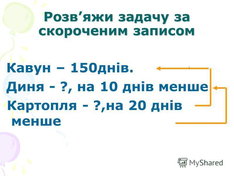 Розвяжи задачу за скороченим записом Кавун – 150днів. Диня - ?, на 10 днів менше Картопля - ?,на 20 днів менше
