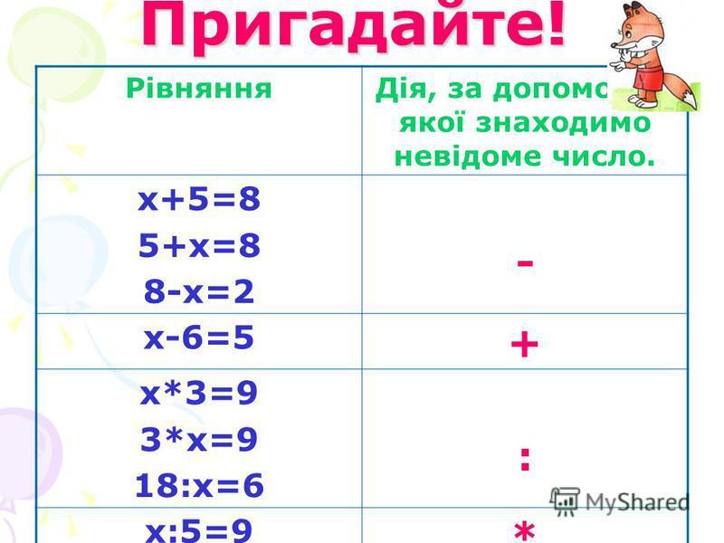 Пригадайте! РівнянняДія, за допомогою якої знаходимо невідоме число. х+5=8 5+х=8 8-х=2 - х-6=5 + х*3=9 3*х=9 18:х=6 : х:5=9 *