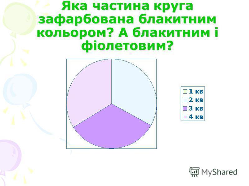 Яка частина круга зафарбована блакитним кольором? А блакитним і фіолетовим?
