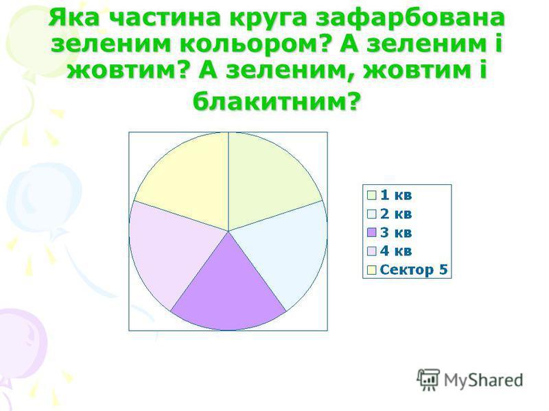 Яка частина круга зафарбована зеленим кольором? А зеленим і жовтим? А зеленим, жовтим і блакитним?