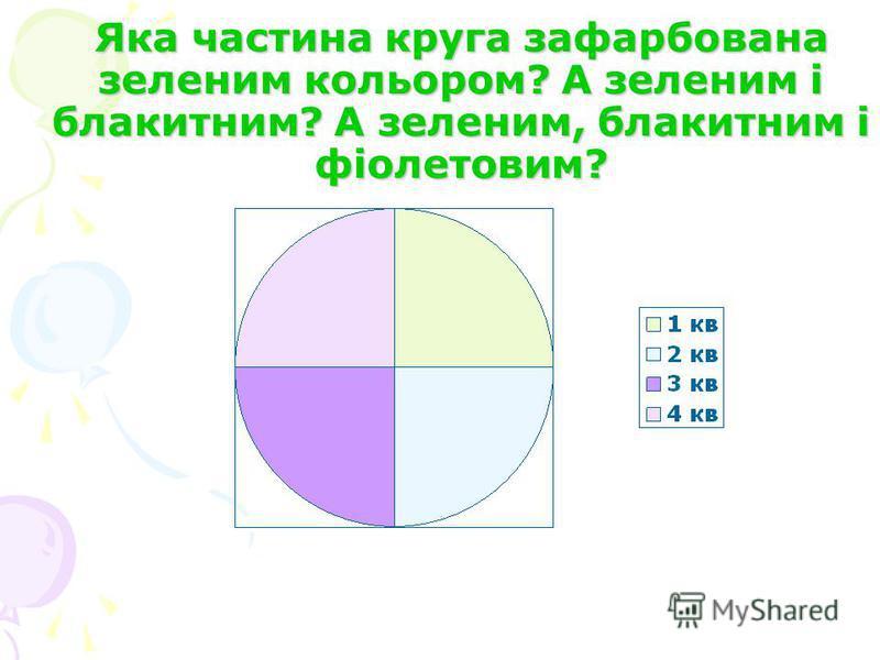 Яка частина круга зафарбована зеленим кольором? А зеленим і блакитним? А зеленим, блакитним і фіолетовим?