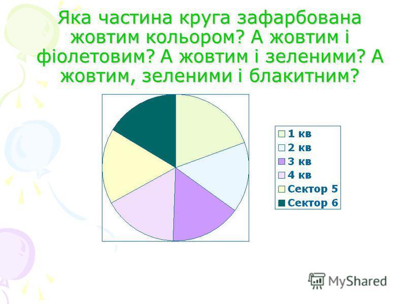 Яка частина круга зафарбована жовтим кольором? А жовтим і фіолетовим? А жовтим і зеленими? А жовтим, зеленими і блакитним?