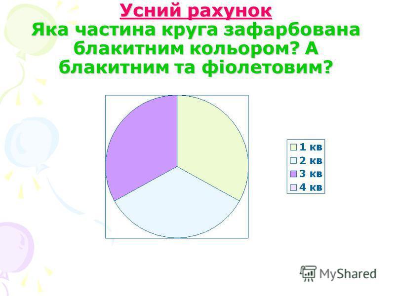 Усний рахунок Яка частина круга зафарбована блакитним кольором? А блакитним та фіолетовим?